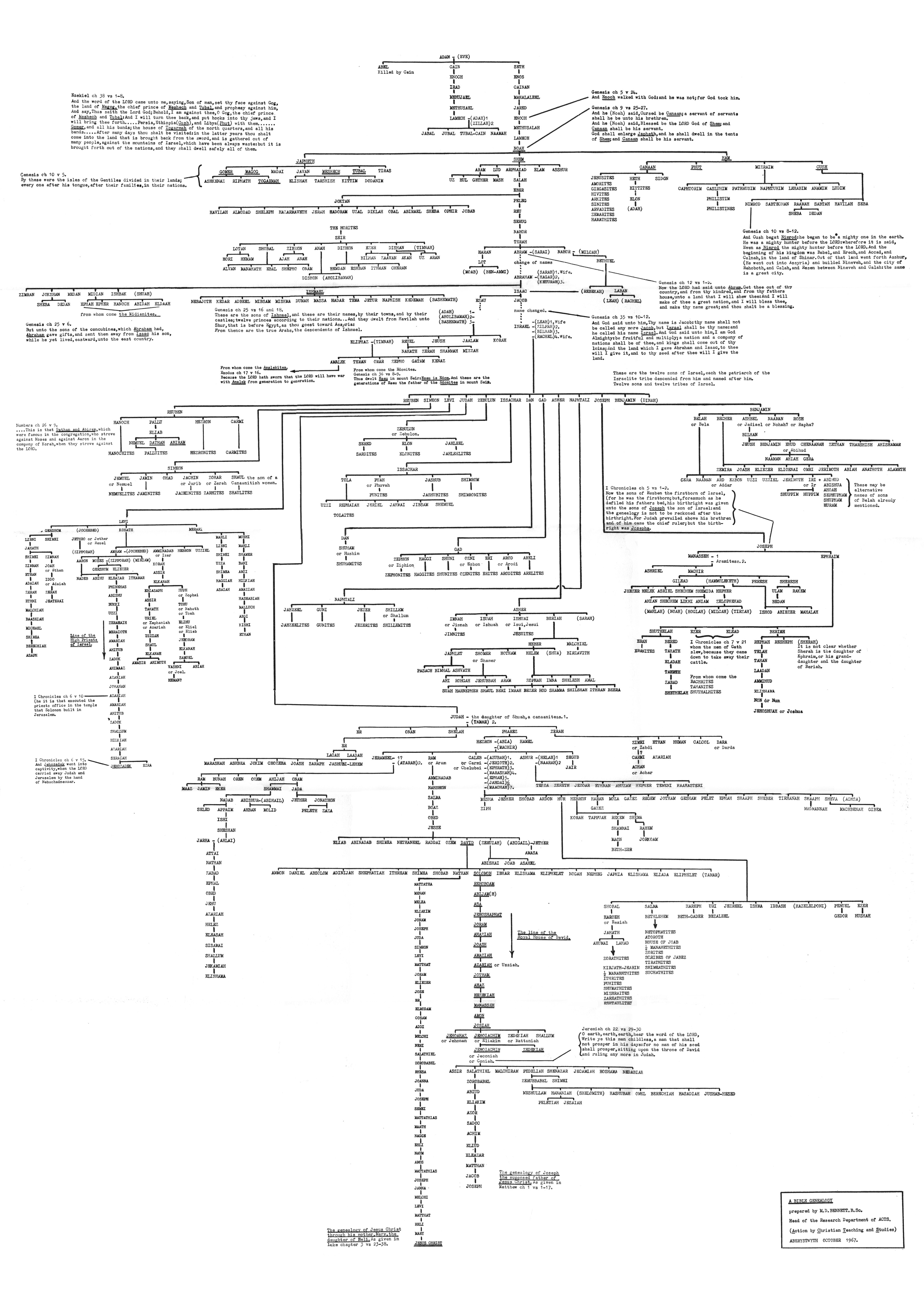 This chart compiled by Dr. Michael D. Bennett was originally printed in 1967. The correct way to cite this article is either: Bennett MD., 1967. Bible Genealogy Chart. or: http://www.actscambridge.org/assets/images/ bible_genealogy_a1_chart.pdf This chart is copyright © Dr Michael D Bennett, actscambridge.org You may download this chart for your own personal non-commercial use. You may not reproduce this chart in full or in part for personal or non-commercial use. All rights reserved. No part of this publication may be reproduced, stored in any retrieval system, or transmitted in any form or by any means, electronic, mechanical, photocopying, recording or otherwise, for commercial use, without the prior written permission of the author. To request this please contact: copyright@actscambridge.org BIBLE TRUTH – the official magazine of the BIBTF – has been published free and post free since January 1975. Now published quarterly, in hard copy and electronic format, you are welcome to download material from recent and current issues, or request a hard copy at www.bibtf.org